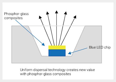 how to make red phosphorus from white phosphorus