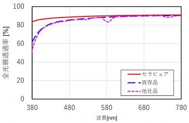 Cerapure graph_jp