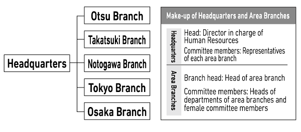 Organization Chart of the Committee on Human Rights Issues
